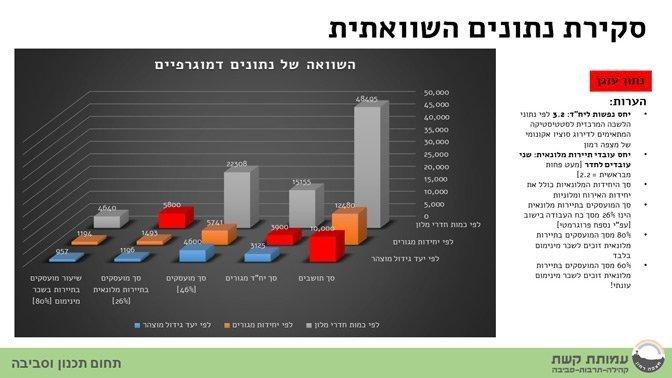 סקירת נתונים פרוגרמטיים מתוך מצגת דיון ציבורי